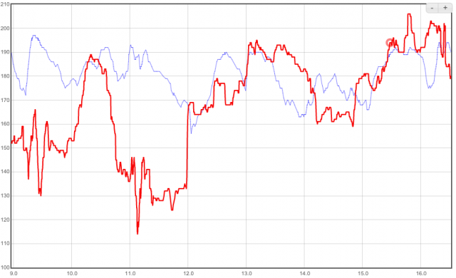 Garmin (blue) and TomTom (red) heart rate during an MTB session.