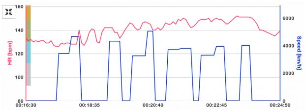 Swimming heart rate on Polar V800