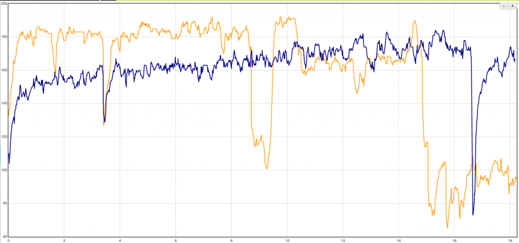 Wahoo RIVAL heartrate Accuracy Test