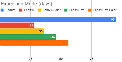 Enduro & Fenix 6 Expedition Mode time chart