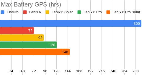 Enduro & Fenix 6 Max Battery Gps