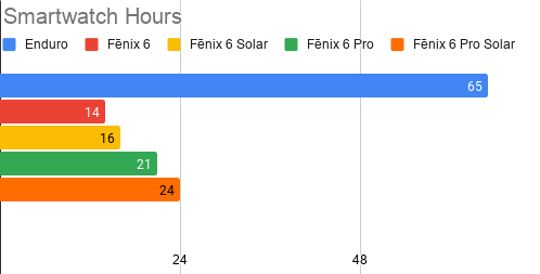 Enduro & Fenix 6 Battery life smartwatch hours chart