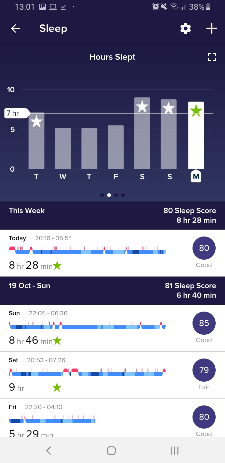 Fitbit-Sleep-hours-overview